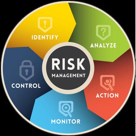 The Benefits of Risk Management Planning – Bellevue University ...
