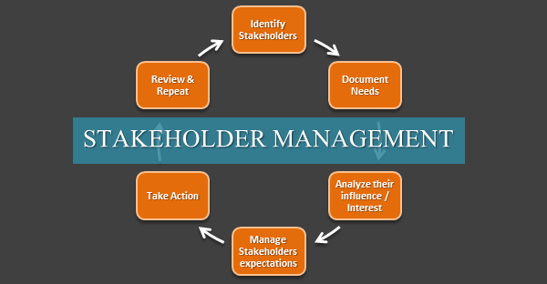 importance of stakeholders in healthcare